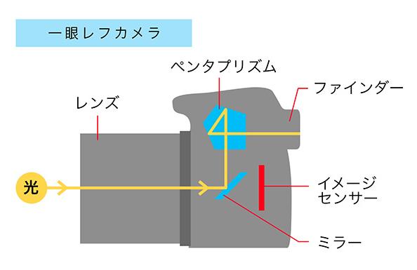 一眼レフ構造