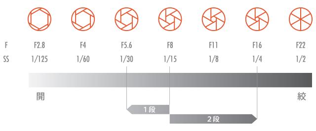 F値 シャッタースピード チャート